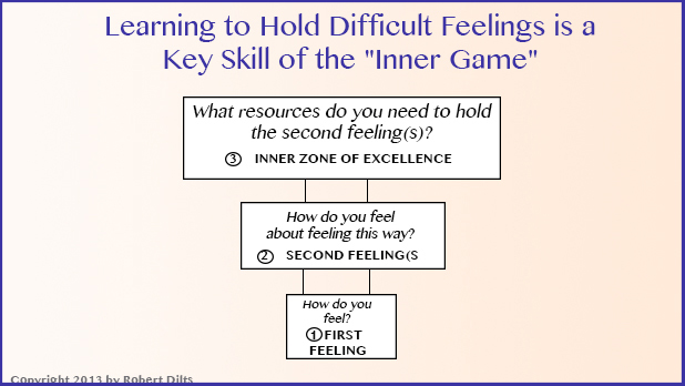 Holding-difficult-feelings-Robert-Dilts